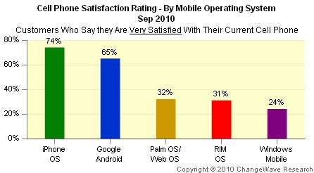 Studiu Changewave despre satisfactia utilizarii sistemelor de operare pentru mobile