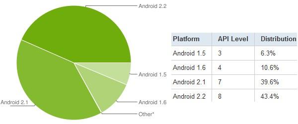 Versiunile preferate de Android