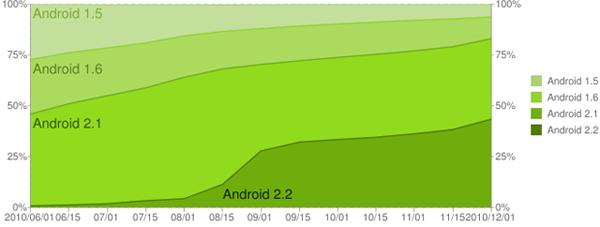 Grafic istoric privind ritmul de adoptie a noilor versiuni de android