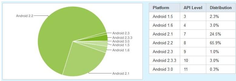Distributie android aprilie