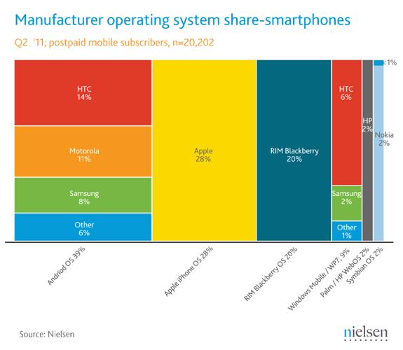 Piata telefoane inteligente SUA
