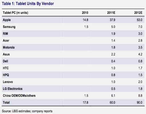 Piata de tablete 2011-2012 potrivit UBS