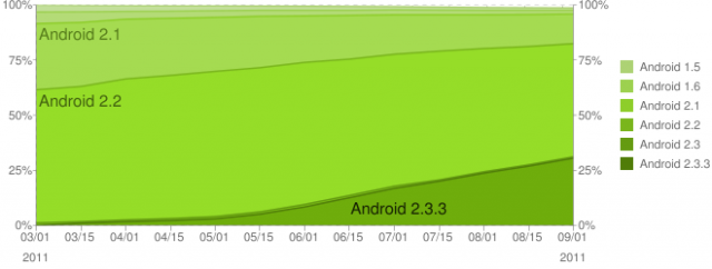 Statistica Android septembrie 2011