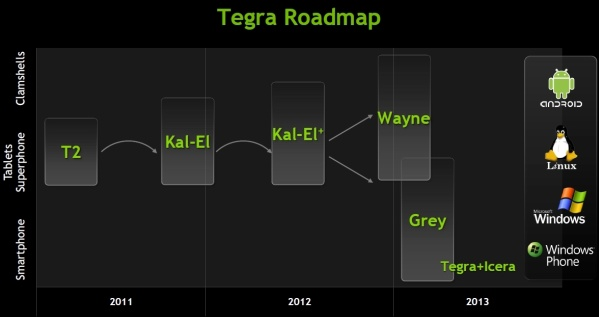 Nvidia Tegra roadmap