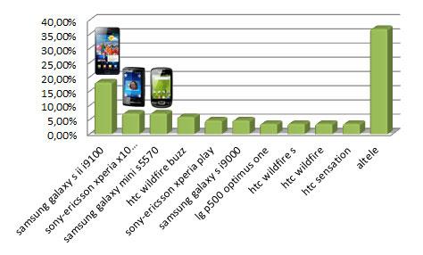 Clasament telefoane preferate (concurs)