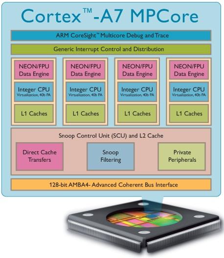 Cortex A7 MPCore