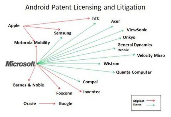 Android patent