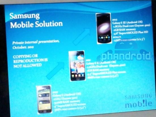 Samsung galaxy S III spec