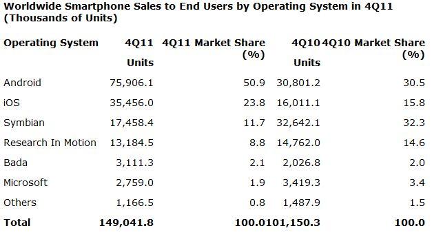 Gartner 4Q11 smartphone OS sales