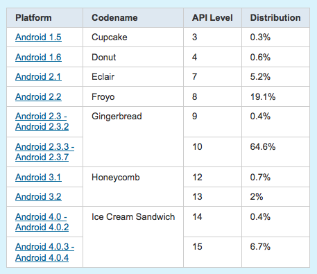 Distributie Android iunie 2012