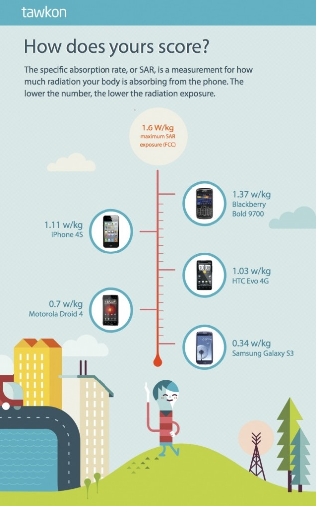 Infografic Tawkon
