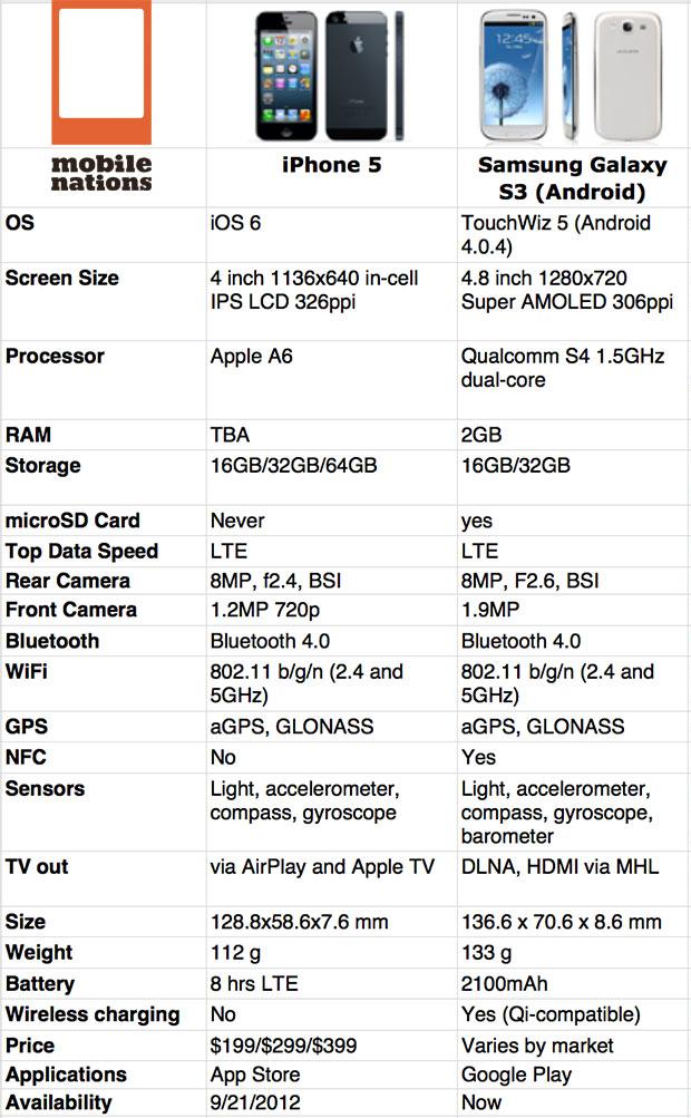 Samsung Galaxy S III vs Apple iPhone 5