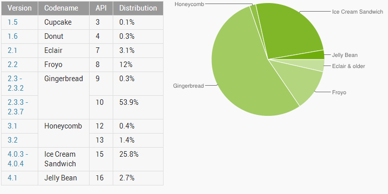 Distributie Android