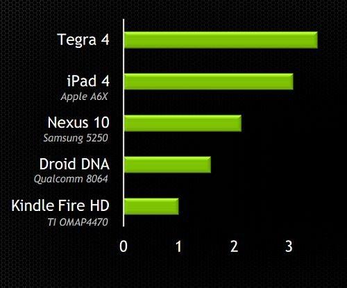 Comparatie Tegra 4 vs Ipad vs Nexus 10