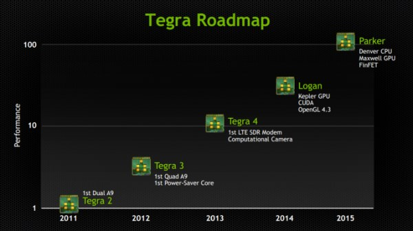 NVIDIA Tegra roadmap 2013