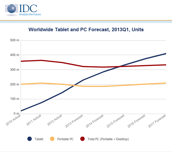 IDC-2013-tablet-Q1-shares