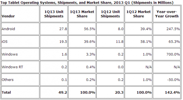 Top sisteme de operare pentru tablete  Q1 2013