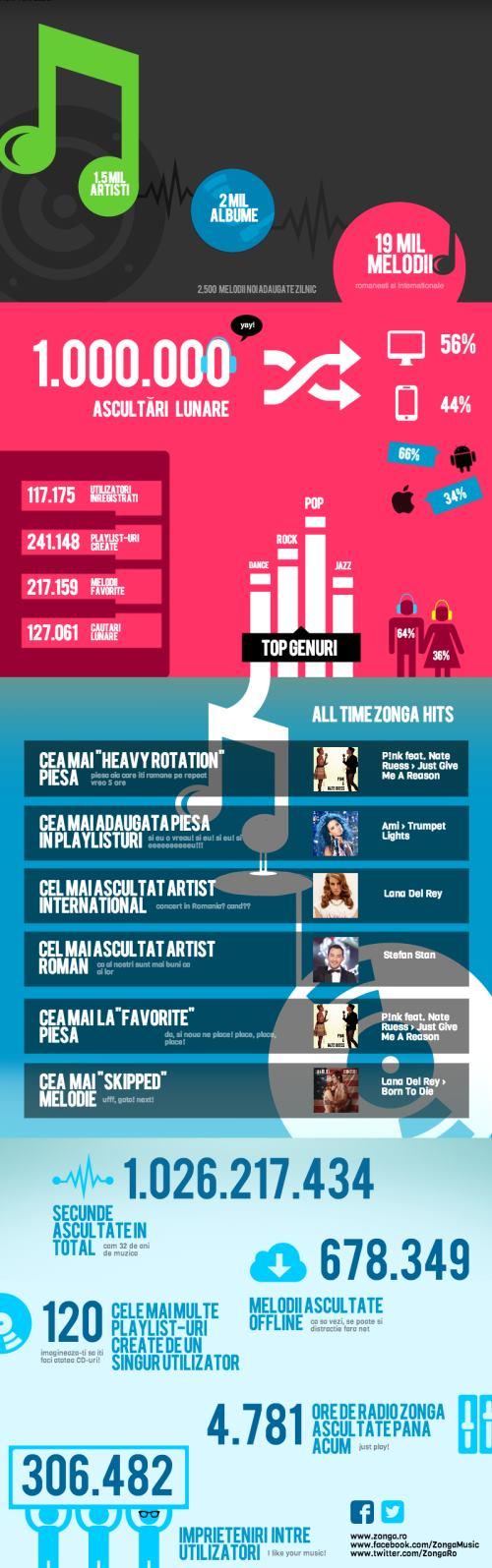 Infografic Zonga