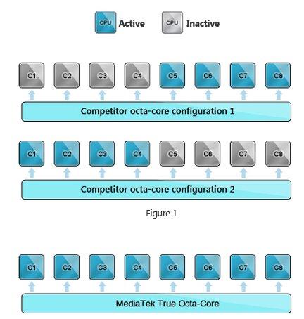 MediaTek octa-core