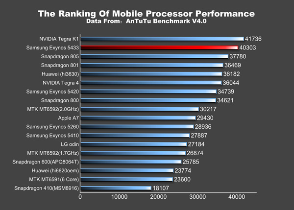 Samsung Galaxy Note 4 în benchmarkul AnTuTu