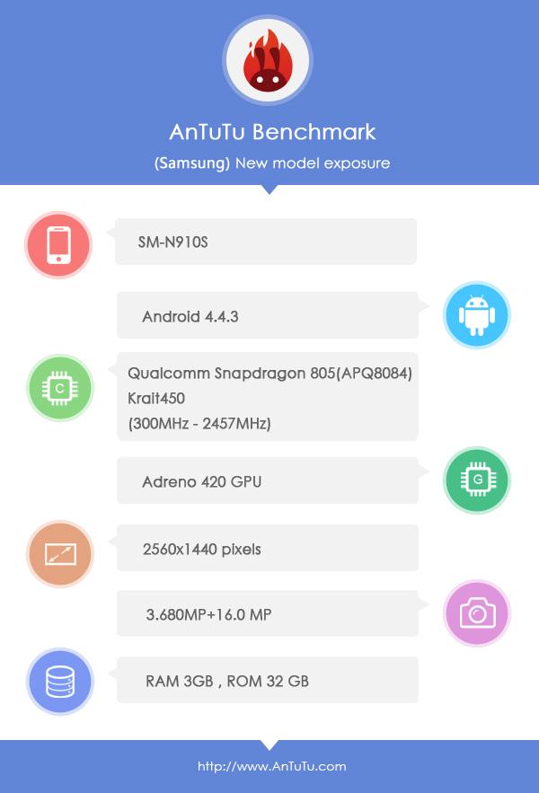 Samsung Galaxy Note 4 în AnTuTu