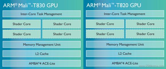 ARM Mali T860