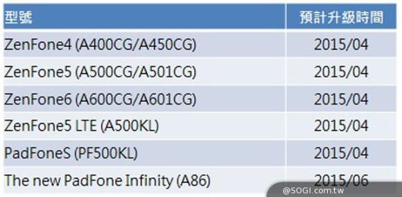 Telefoanele Zenfone vor face trecerea la Android 5.0 Lollipop
