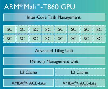 ARM Mali-T860