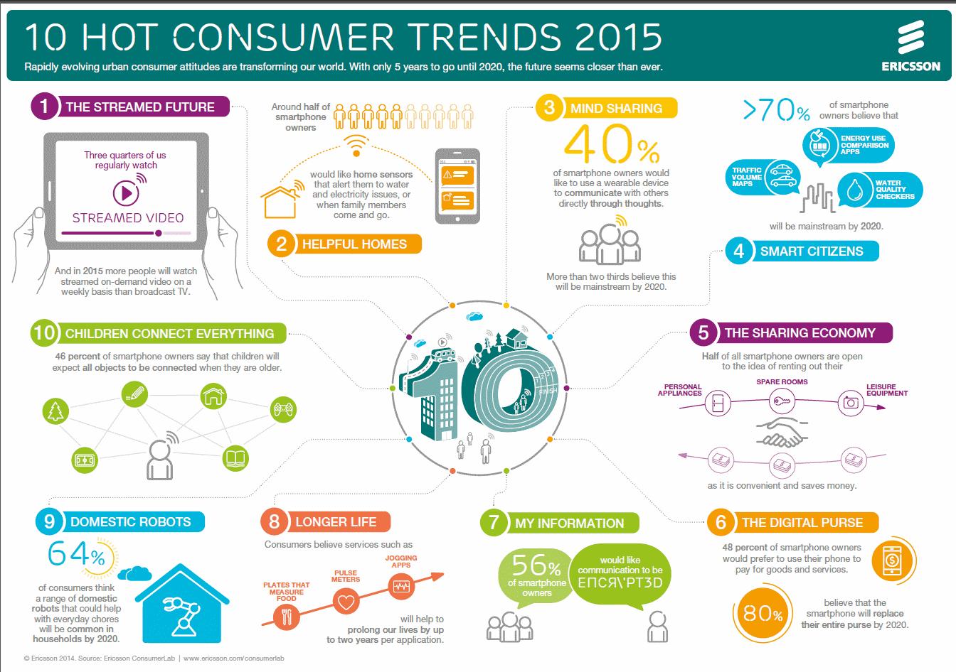 Top 10 tendințe de consum pentru 2015 identificate de Ericsson
