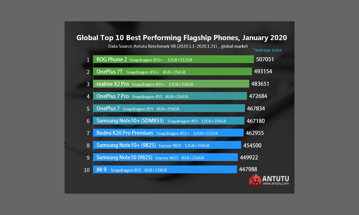 Top 10 Antutu flagship ianuarie 2020