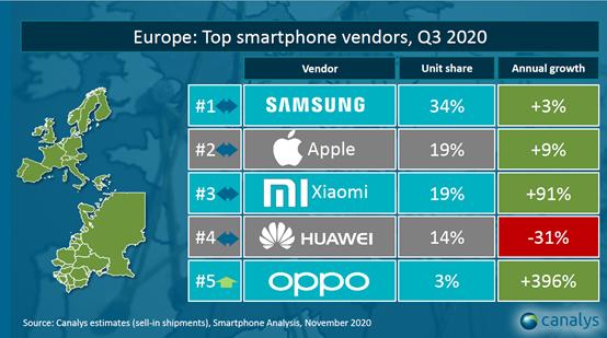 Top Q3 2020 - producători de telefoane